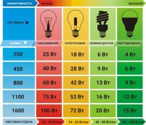 Энергосбережение и освещение